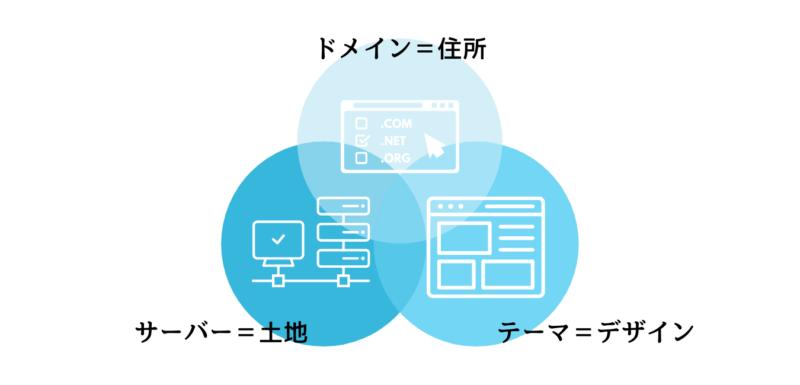 ブログやサイトを作るために必要な3つのもの